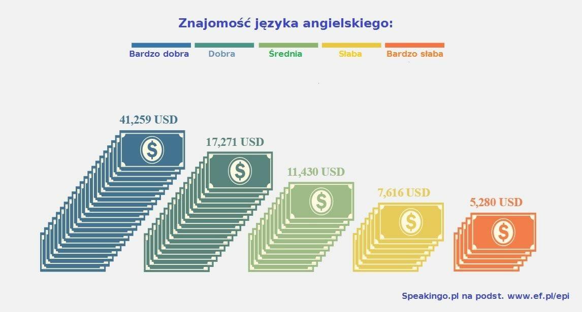 angielski cena zarobki