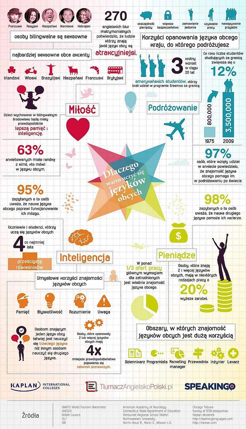 Dlaczego warto uczyć się języków obcych