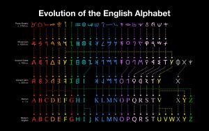 evolución de las letras del alfabeto inglés