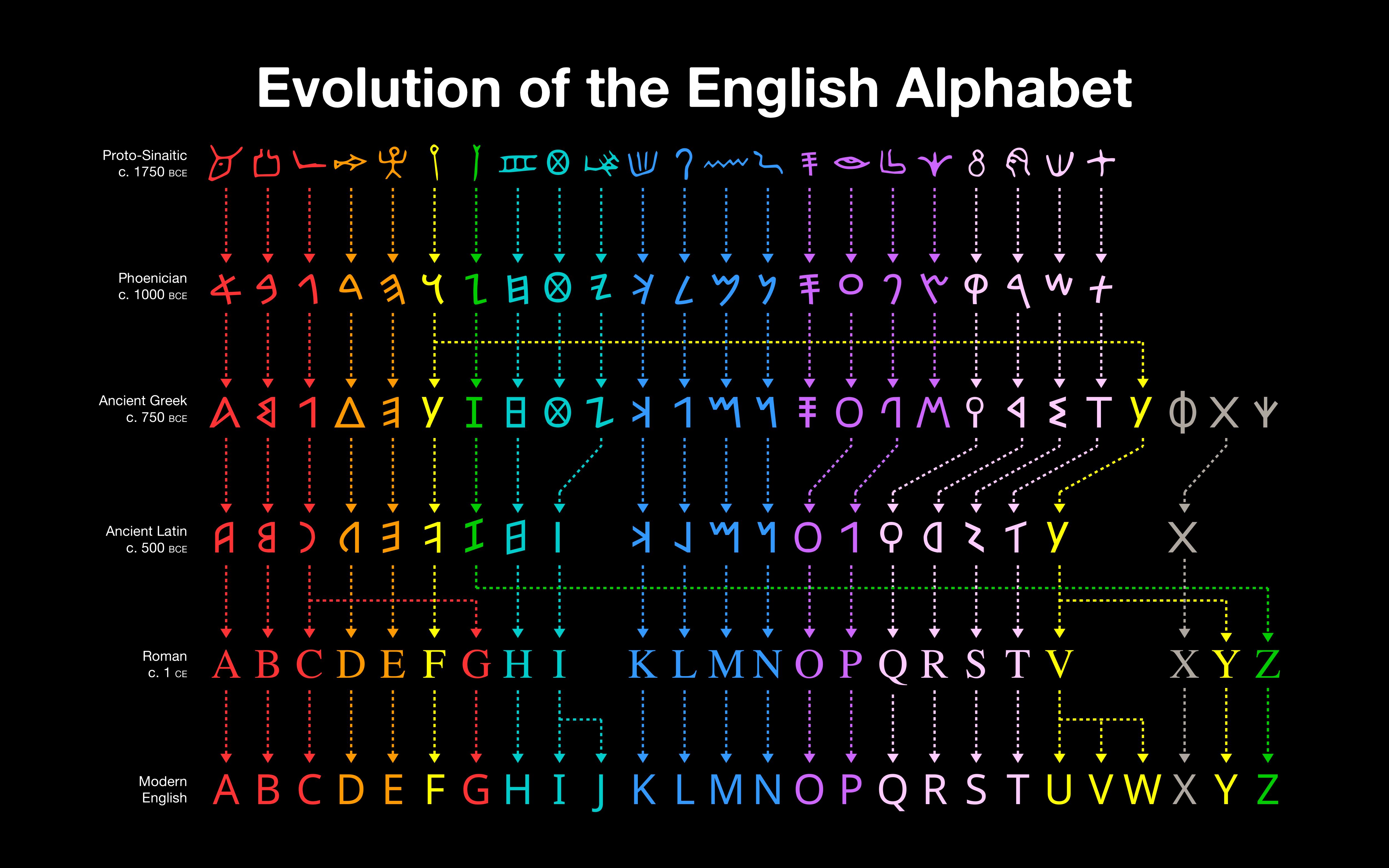 angielski alfabet literowanie ewolucja