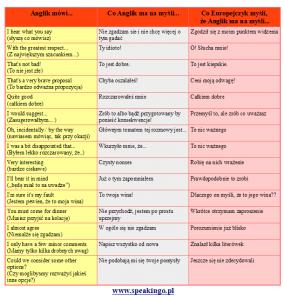 komunikacja międzykulturowa co anglik mysli