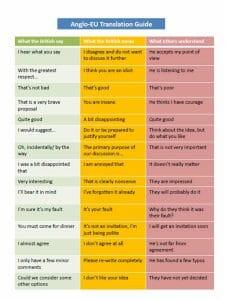 comunicación intercultural con el inglés