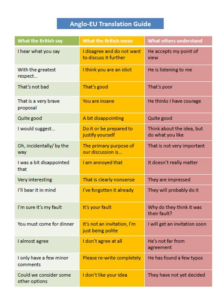 komunikacja międzykulturowa z anglikami