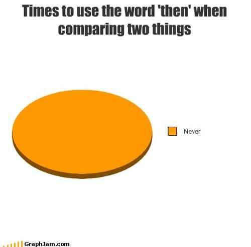 kiedy then wykres porównanie